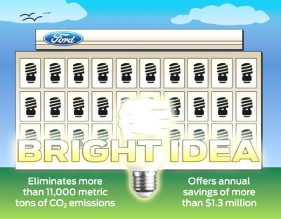 Ford Goes Green Lighting