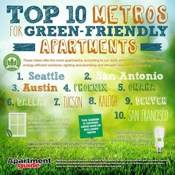 Top Metros for Green-Friendly Apartments