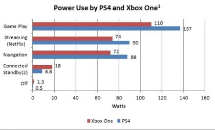 Power use by PS4 and Xbox one. It's time to get serious about PlayStation 4 and Xbox energy consumption. If not we will need more power plants per state. Period. by: Noah Horowitz, director of NRDC's Center for Energy Efficiency