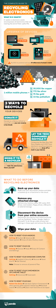 Recycle electronics and get cash