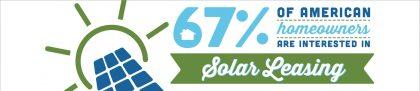 Americans Like Solar Leasing! Source: Enviromedia