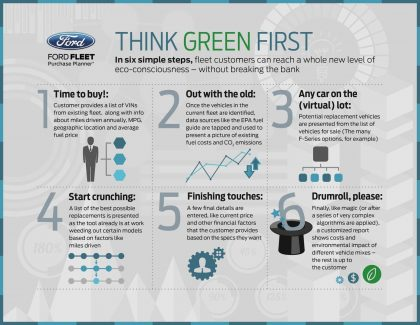 Source: Ford Motor Company