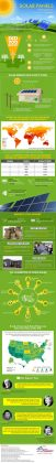 solar power in your home. Effectively utilize renewable energy