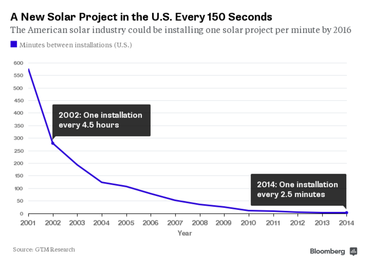 By the Time You Read This, They've Slapped a Solar Panel on Your Roof