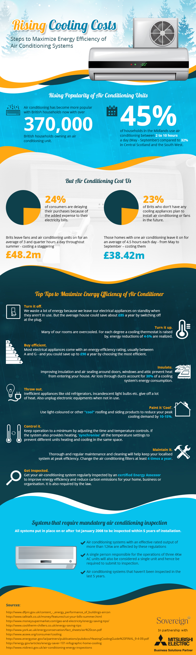 infographic of the Costs of Cooling down