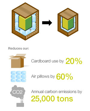 Sustainable packaging and Smart Size Packaging from Staples infograpghic