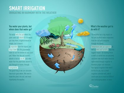 Infographic: How the smartest irrigation service works. Saves water, eliminates waste and excess use. Automated watering for only the precise amount a lawn, garden or landscape needs to stay healthy. ETwater is an advanced technology solution that helps consumers and businesses deal with restrictions, and the need to conserve water.