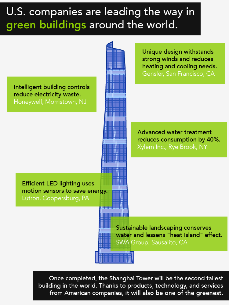 shanghai towers went with green materials and LEED