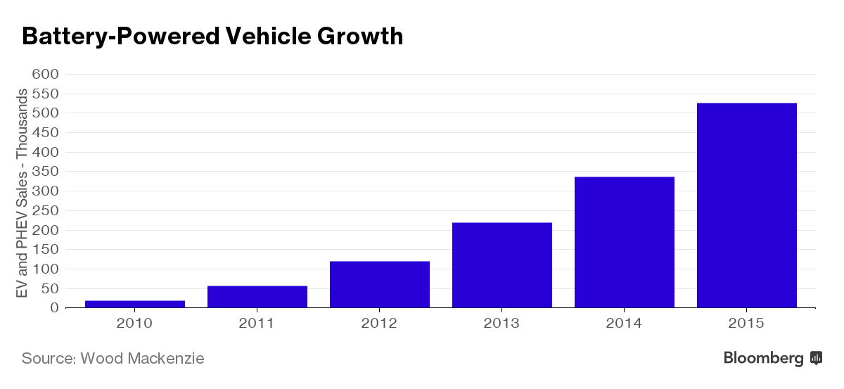 Battery growth equals bye bye to global gasoline demand