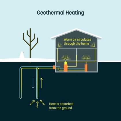 Dandelion energy geothermal heating