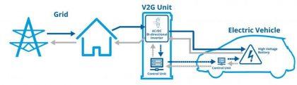 V2G. Vehicle to Grid