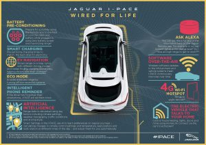 Wired for life. In the lead up to the start of sales for I-PACE later this year, retailers have also heavily invested in the training of their sales and service people to better understand the EV market; concerns owners may have throughout the purchase process; the intricacies on how to repair these vehicles and how to do so safely. Jaguar & Land Rover retailers have already begun installation of electric vehicle charging equipment, getting ready to sell and service Jaguar and Land Rover electrified vehicles when they go on sale beginning in the second half of 2018.