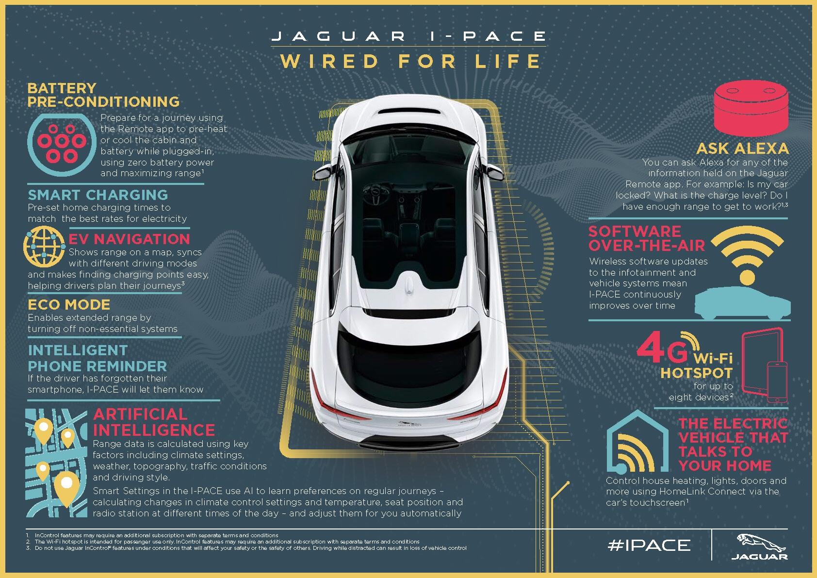 Jaguar I pace electric car, jaguar land rover and waymo