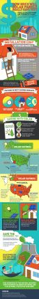 Benefits of Solar Panels. How Much Solar Panels Can Save You.