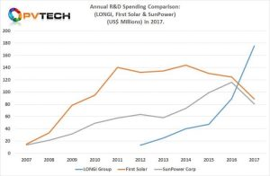 LONGi Green Energy Technology set a new solar industry R&D expenditure record in 2017, not only surpassing the two historical leaders, First Solar and SunPower, but spent more in one year than any PV manufacturer to date.