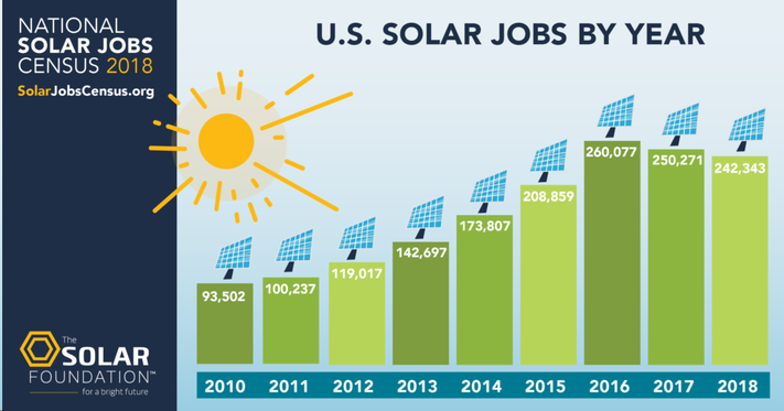 U.S. Solar Jobs by Year Chart of the National Solar Jobs Census 2018SOLARJOBSCENSUS.ORG