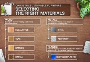 Selecting the right materials of your product