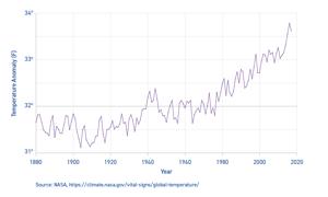 Carbon emissions chart