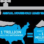 Household leaks of water