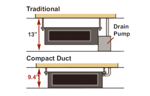 Ductless mini-split. Americans are also largely unaware of a golden cooling optimization opportunity. First of all, ductless mini-split heating and air conditioning systems are among the most energy efficient. For they can save up to 25% on utility bills. However only 5% of consumers know about them.